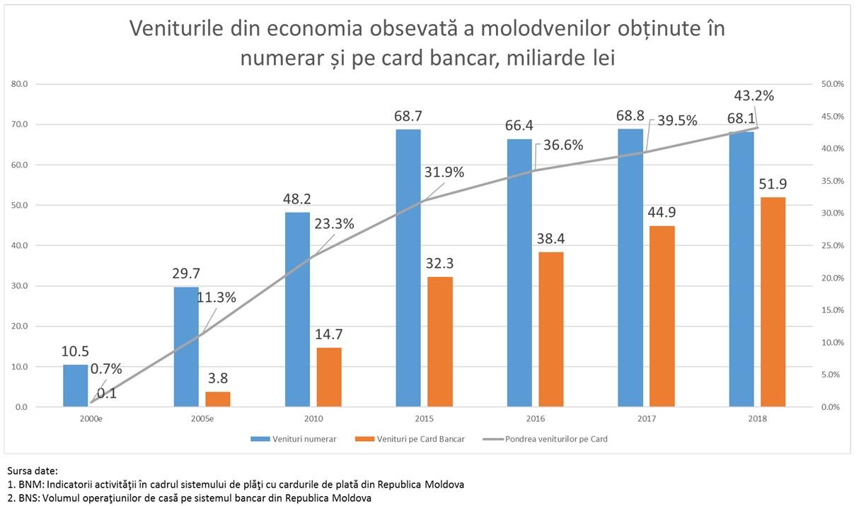 alte venituri - Traducere în engleză - exemple în română | Reverso Context